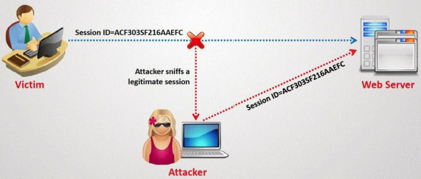 Hack Facebook Account Password By Session Hijacking
