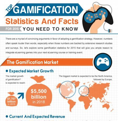 Gamification Stats and Facts For 2018 - Infographic