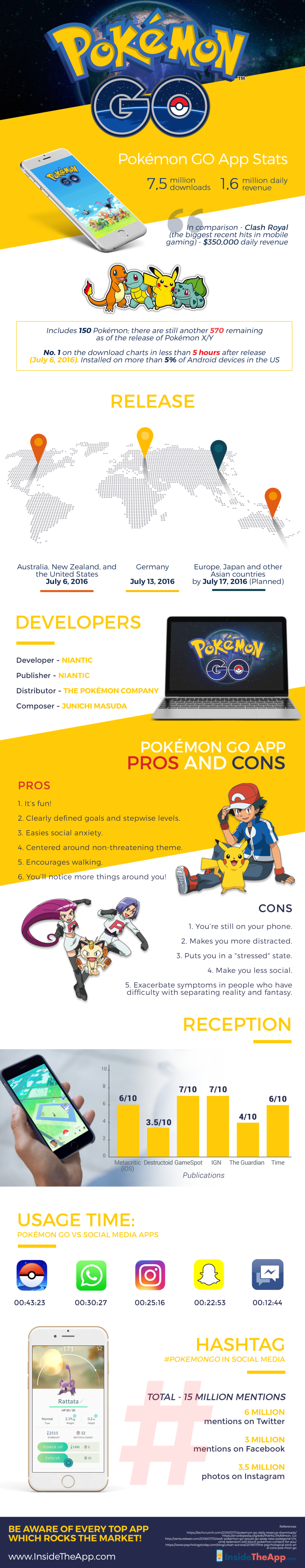 Pokemon GO – More Than Just A Game - Infographic