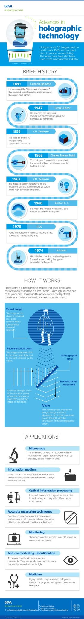 Advances In Holographic - Infographic
