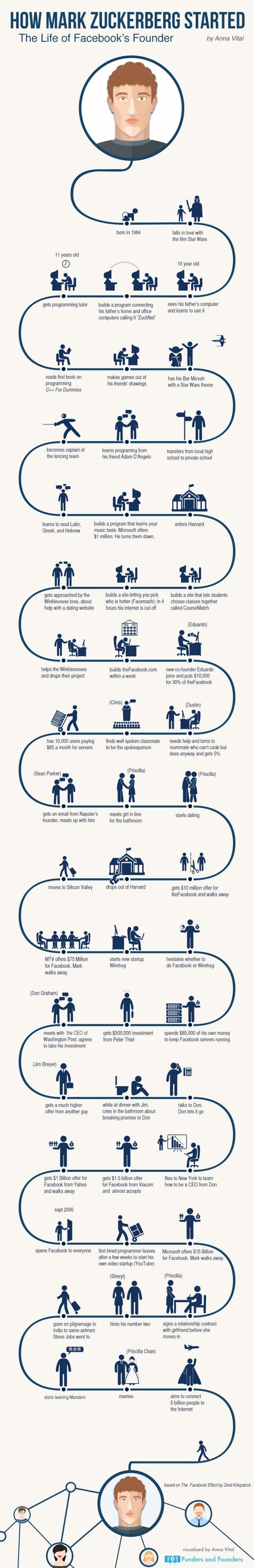 How Mark Zuckerberg Started - Infographic