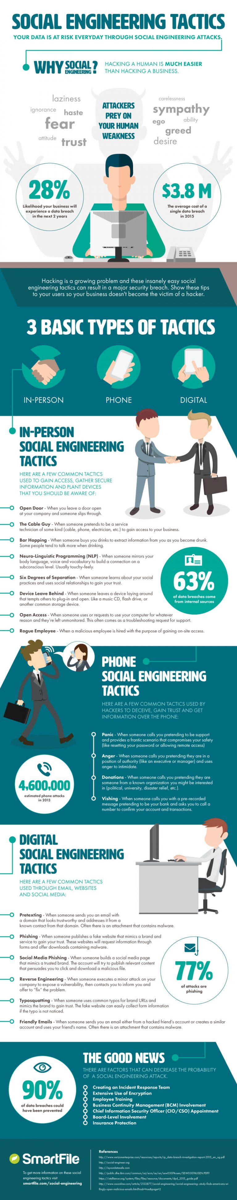 Social Engineering 101 - Infographic
