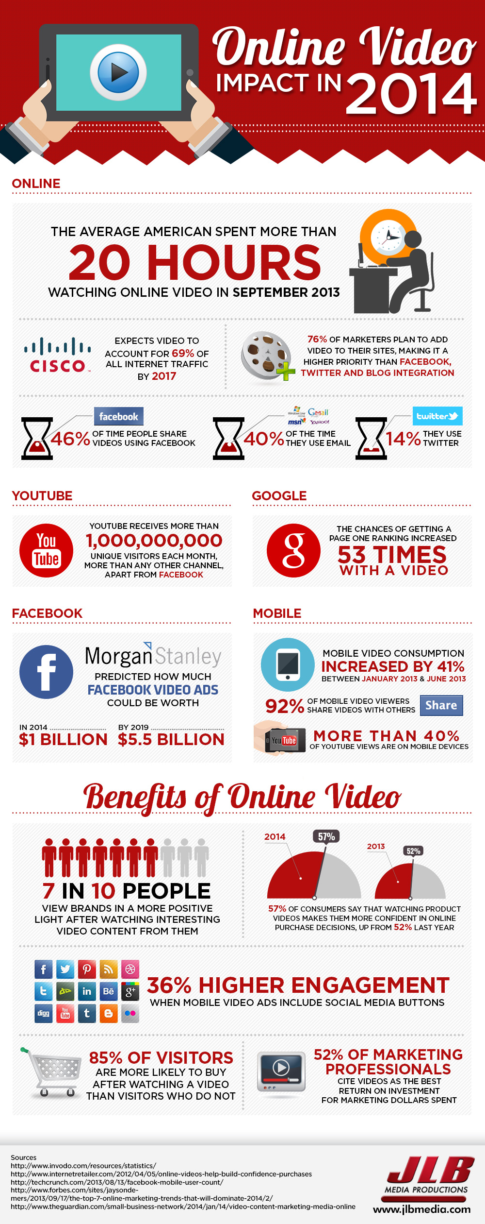 The Online Video Impact – Facts and Statistics - Infographic