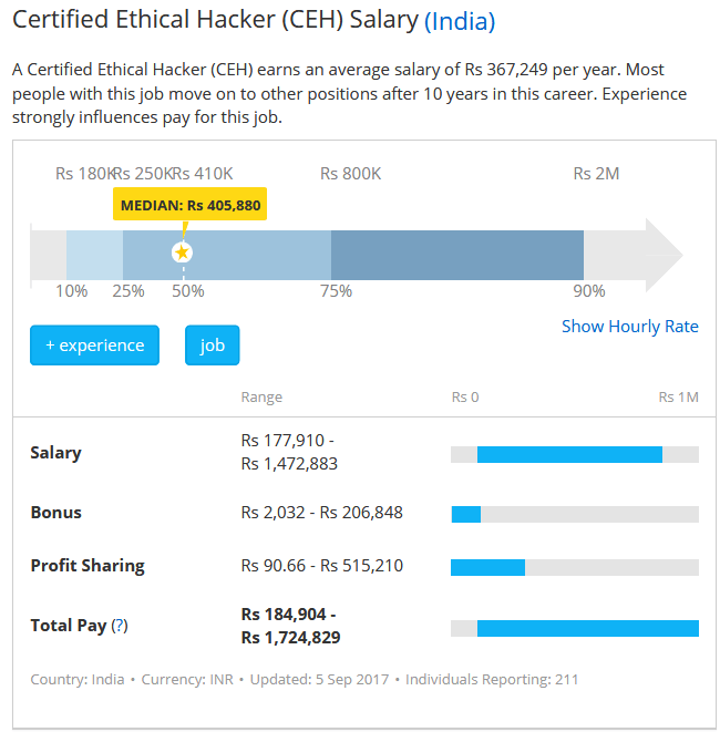certified-ethical-hacker-ceh-salary-india